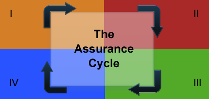 assurancecycle